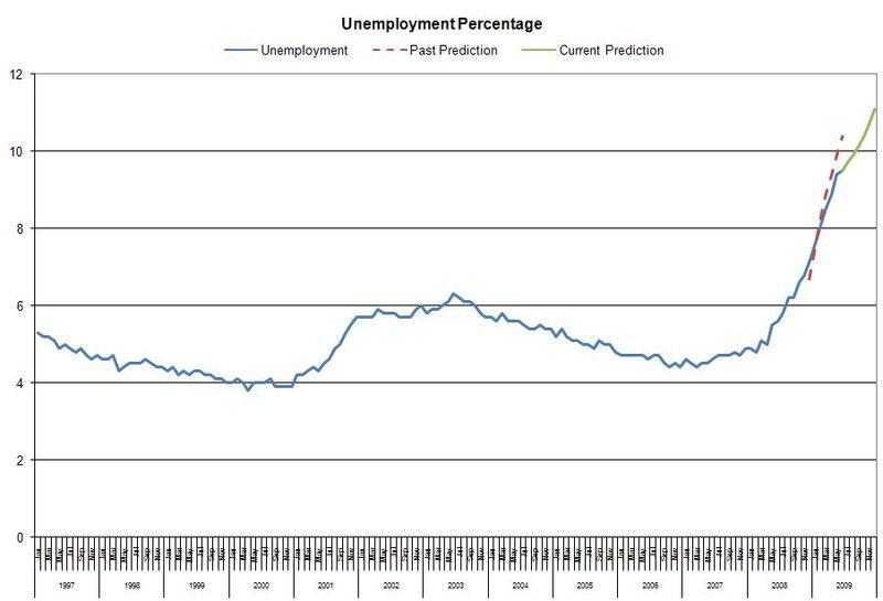 0709_Unemployment