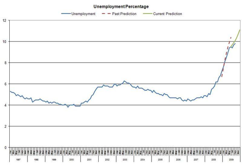 0909_Unemployment