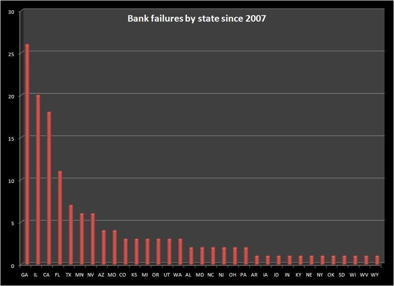 1009_FDIC failures by state